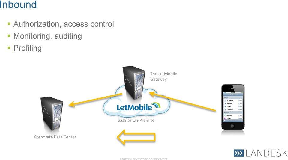 Profiling The LetMobile Gateway