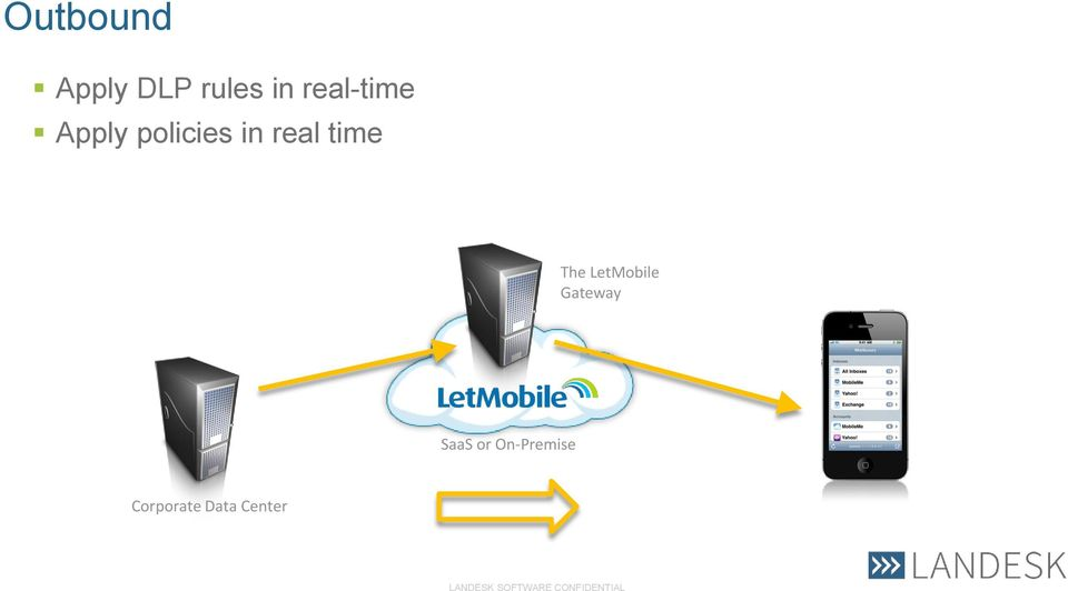 real time The LetMobile Gateway