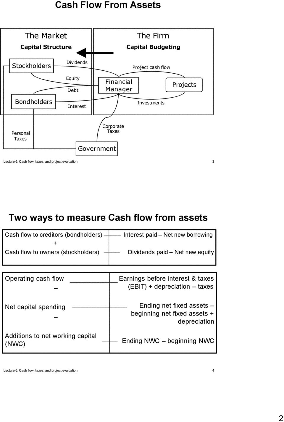 + Cash flow to owners (stockholders) Interest paid Net new borrowing Dividends paid Net new equity Operating cash flow Net capital spending Additions to net working capital (NWC) Earnings