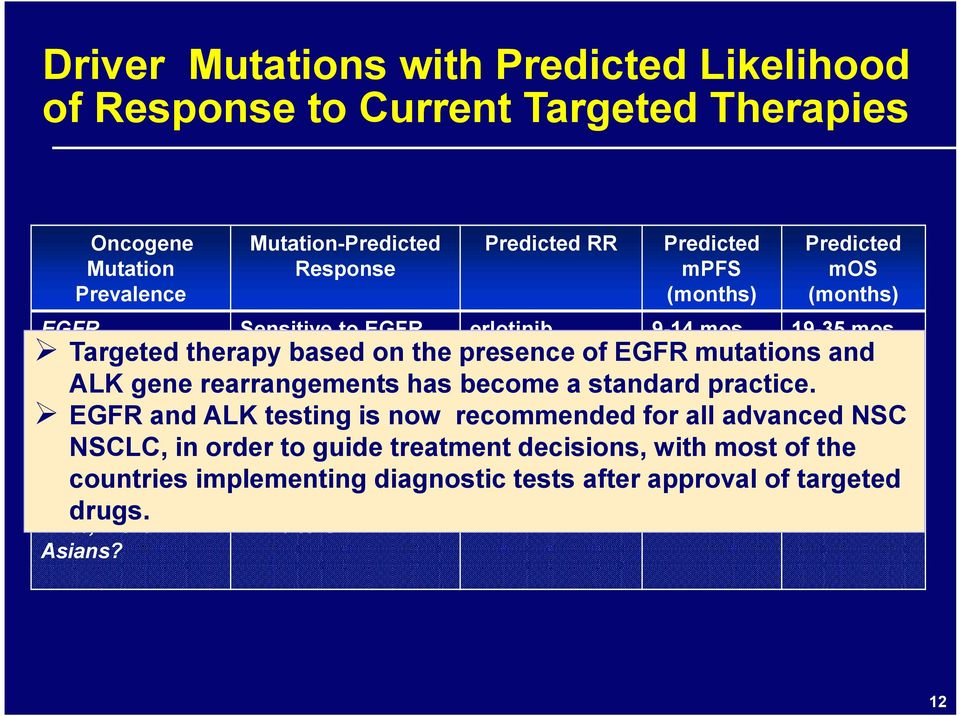 9-14 mos 19-35 mos Targeted therapy based on the presence of EGFR mutations and ALK gene rearrangements has become a standard practice.