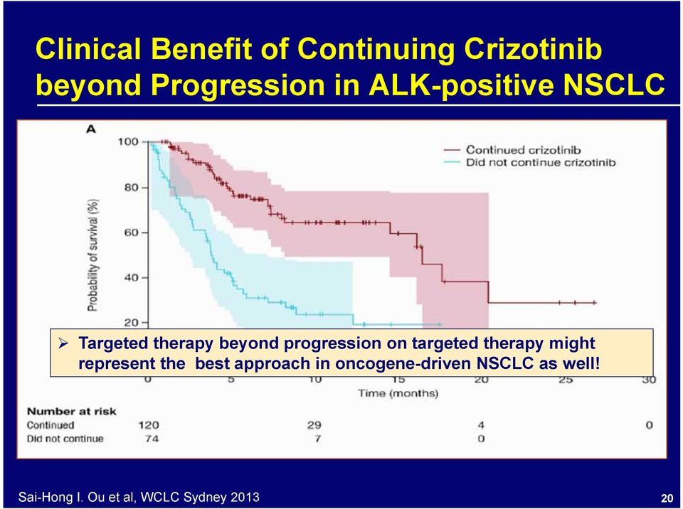 targeted therapy might represent the best approach in
