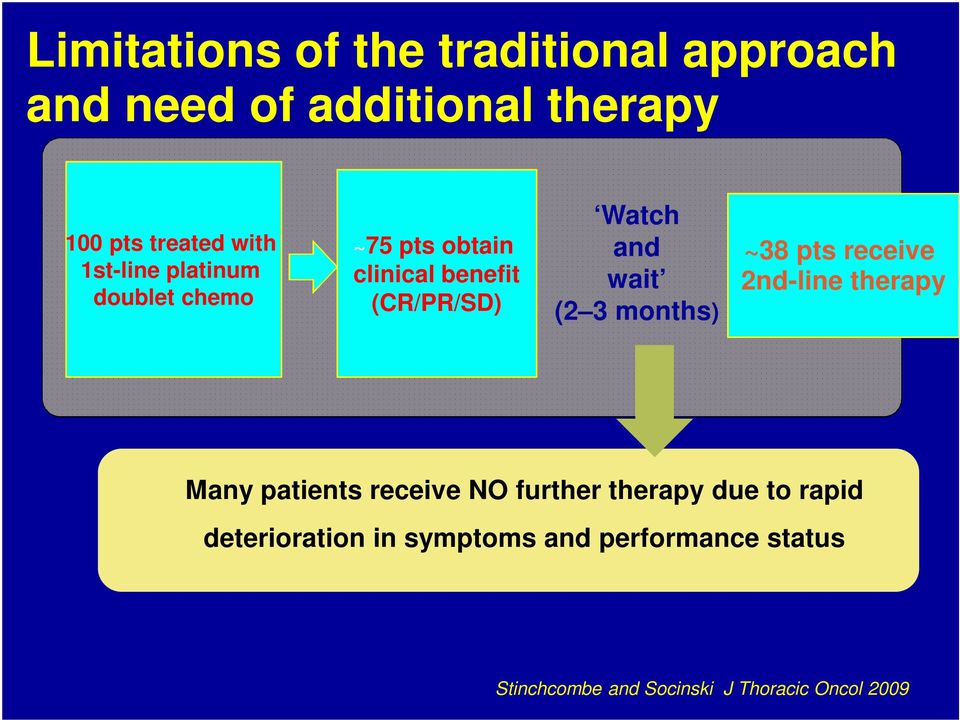 months) ~38 pts receive 2nd-line therapy Many patients receive NO further therapy due to rapid