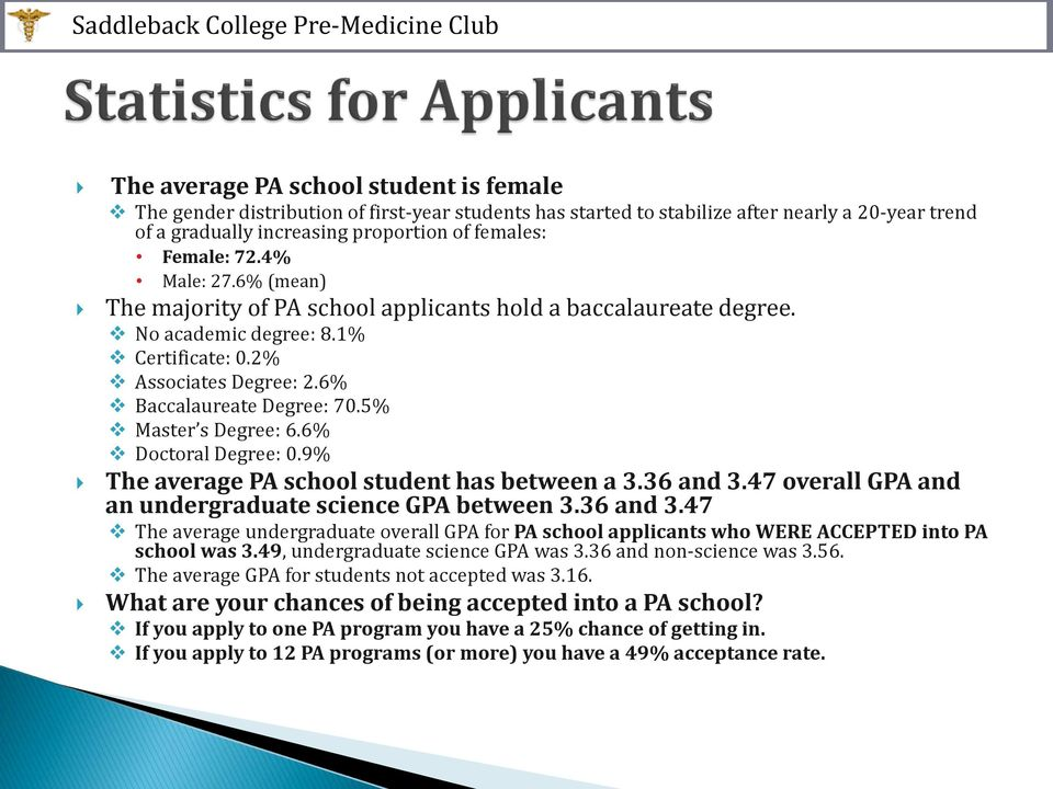 5% Master s Degree: 6.6% Doctoral Degree: 0.9% The average PA school student has between a 3.36 and 3.