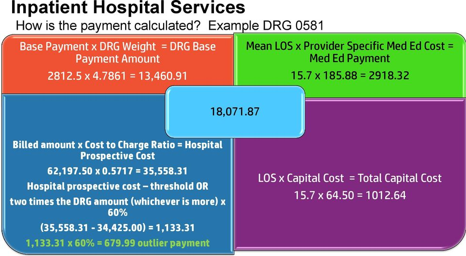 87 Billed amount x Cost to Charge Ratio = Hospital Prospective Cost 12 62,197.50 x 0.5717 = 35,558.