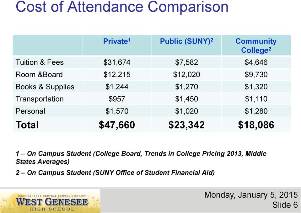 $1,110 Personal $1,570 $1,020 $1,280 Total $47,660 $23,342 $18,086 1 On Campus Student (College Board, Trends
