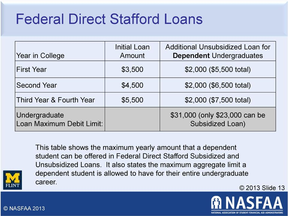 $31,000 (only $23,000 can be Subsidized Loan) This table shows the maximum yearly amount that a dependent student can be offered in Federal Direct Stafford