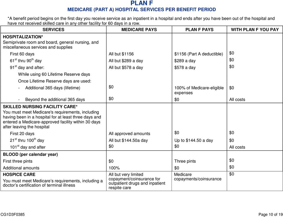 SERVICES MEDICARE PAYS PLAN F PAYS WITH PLAN F YOU PAY HOSPITALIZATION* Semiprivate room and board, general nursing, and miscellaneous services and supplies First 60 days All but $1156 $1156 (Part A