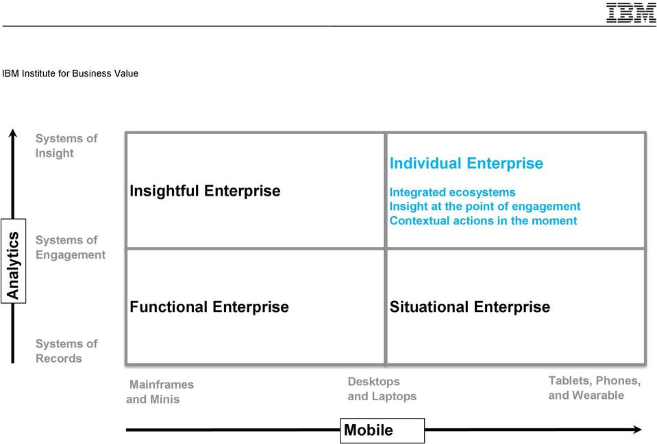 Integrated ecosystems Insight at the point of engagement Contextual actions in the moment Functional