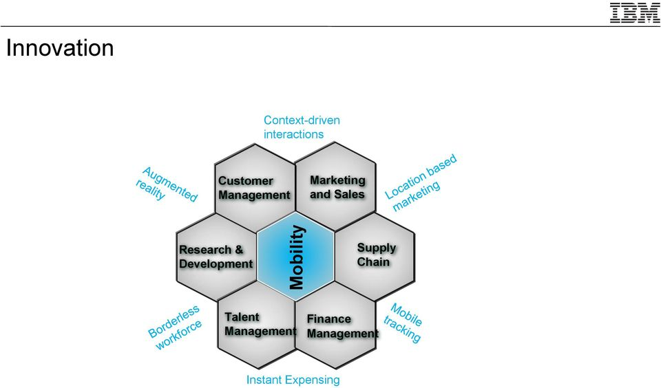 interactions Customer Management Marketing and Sales Research &