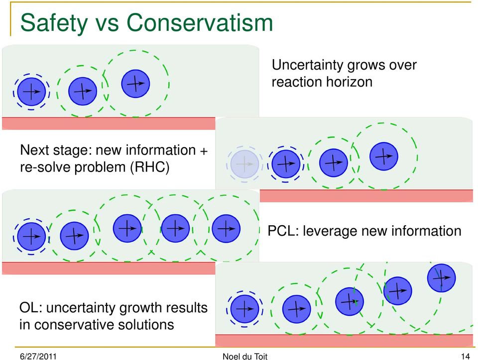 (RHC) PCL: leverage new information OL: uncertainty