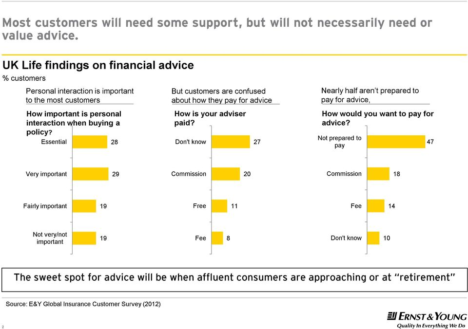 Essential 28 But customers are confused about how they pay for advice How is your adviser paid?