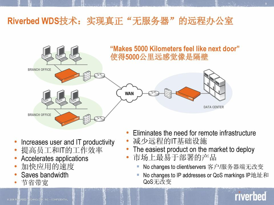 Saves bandwidth 节 省 带 宽 Eliminates the need for remote infrastructure 减 少 远 程 的 IT 基 础 设 施 The easiest product on the market to