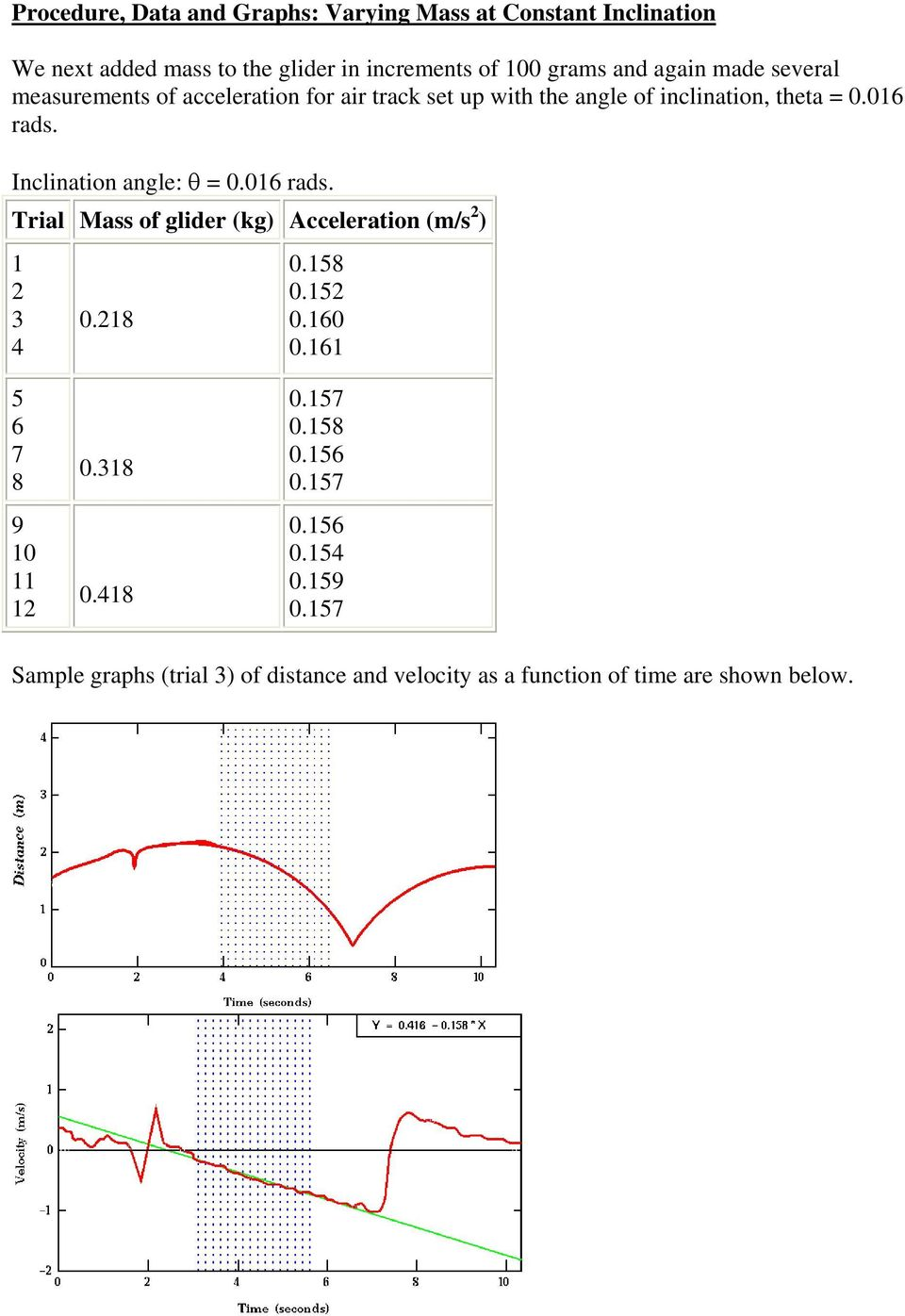 Inclination angle: θ = 0.016 rads. Trial Mass of glider (kg) Acceleration (m/s 2 ) 1 2 3 4 0.218 0.158 0.152 0.160 0.