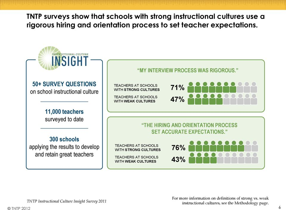 STRONG CULTURES 71% TEACHERS AT SCHOOLS WITH WEAK CULTURES 47% THE HIRING AND ORIENTATION PROCESS SET ACCURATE EXPECTATIONS.
