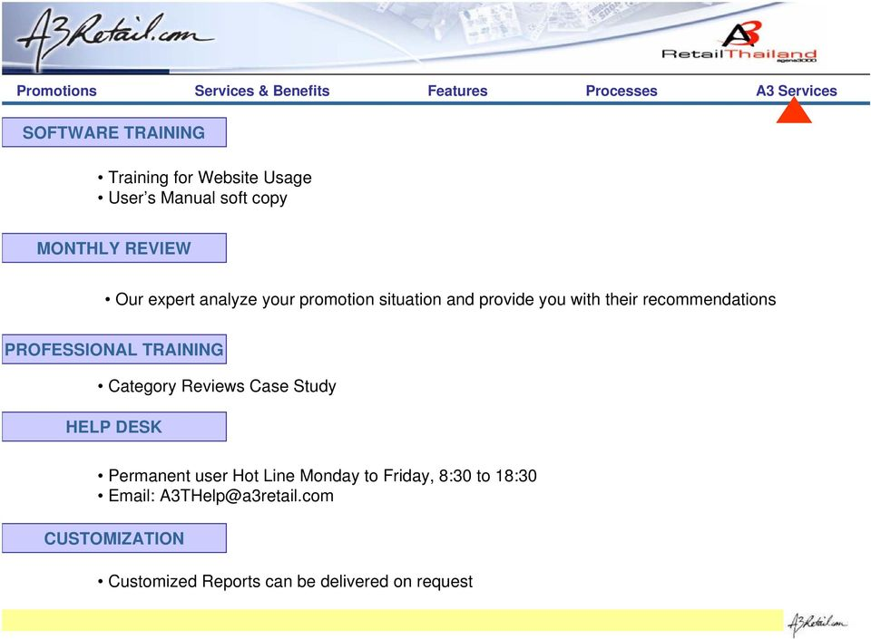 PROFESSIONAL TRAINING Category Reviews Case Study HELP DESK Permanent user Hot Line Monday to