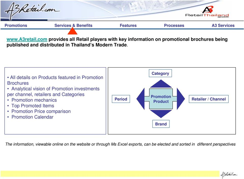 All details on Products featured in Promotion Brochures Analytical vision of Promotion investments per channel, retailers and Categories