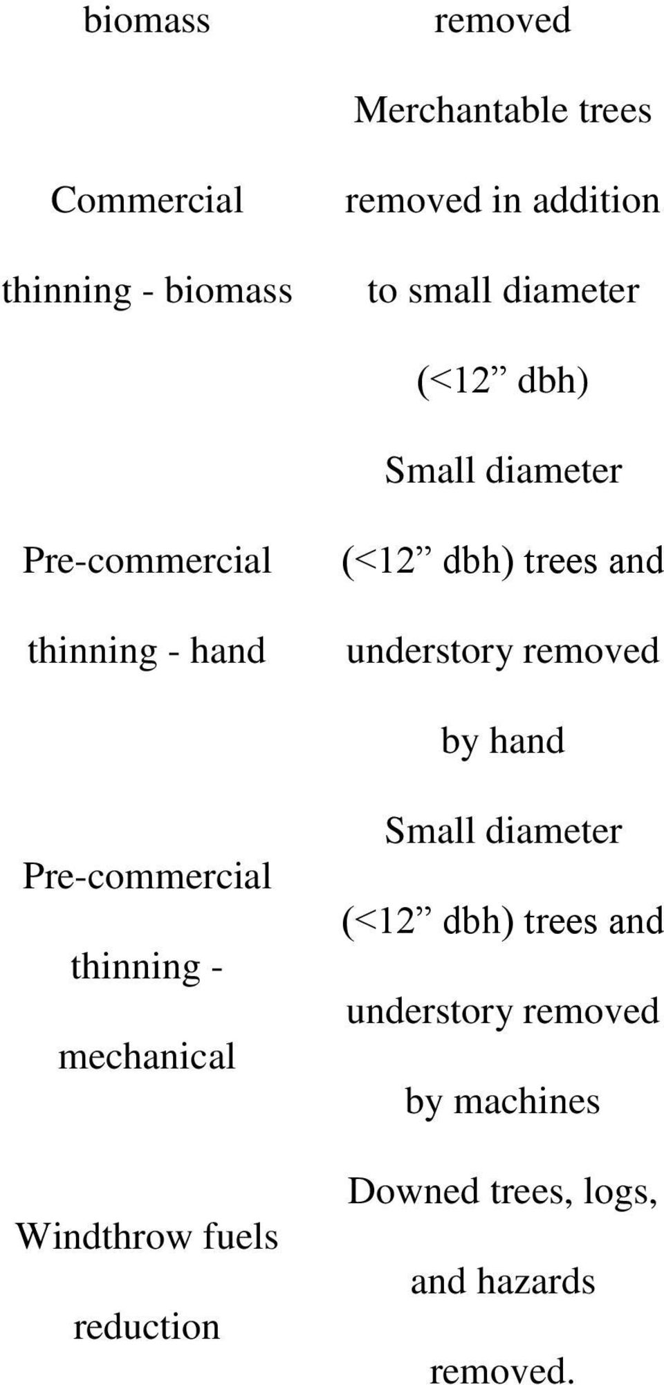 understory removed by hand Pre-commercial thinning - mechanical Windthrow fuels reduction