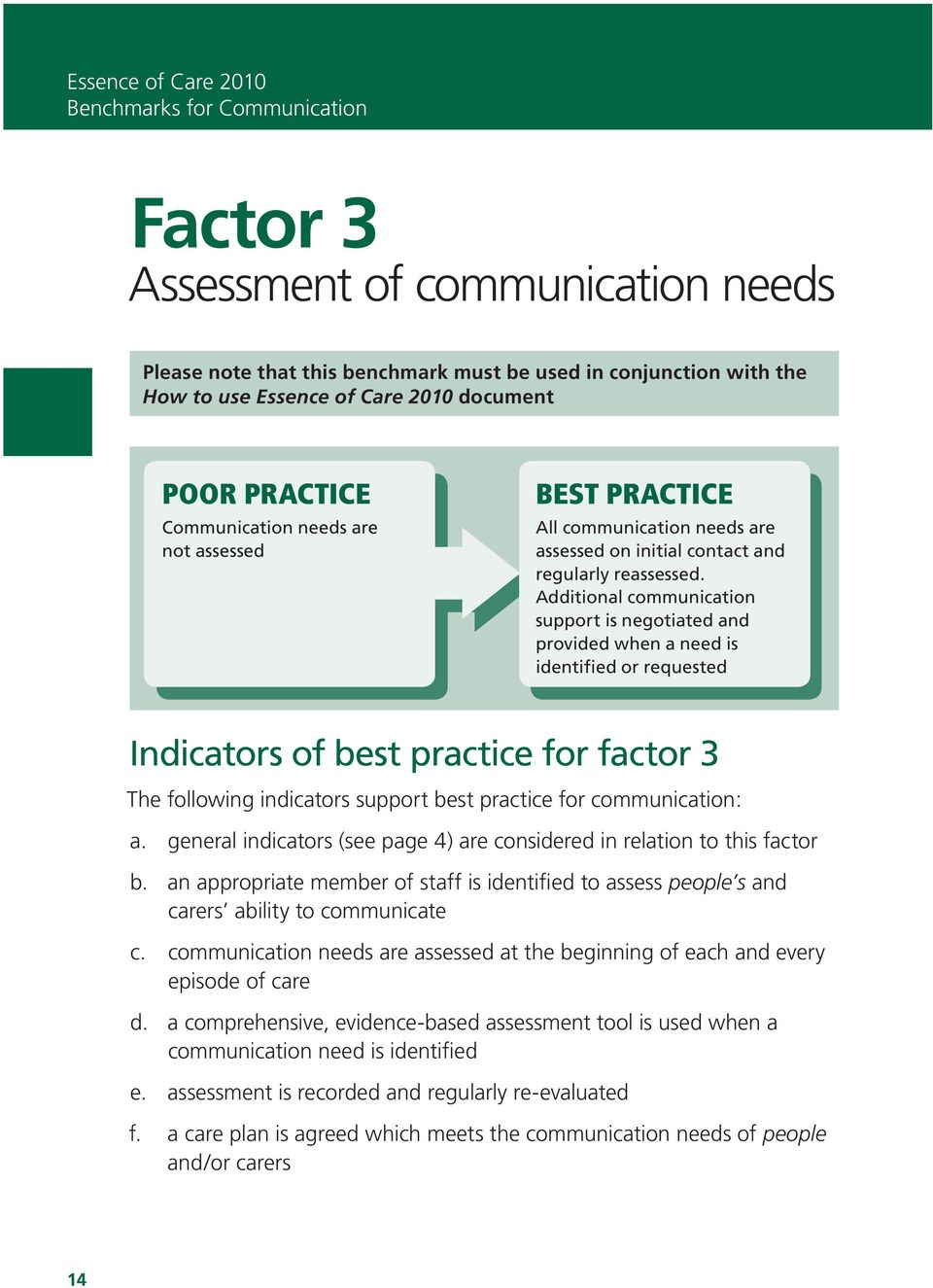 Additional communication support is negotiated and provided when a need is identified or requested Indicators of best practice for factor 3 The following indicators support best practice for