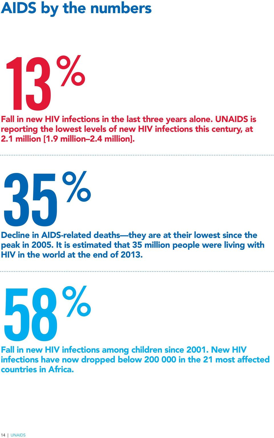 35 % Decline in AIDS-related deaths they are at their lowest since the peak in 2005.