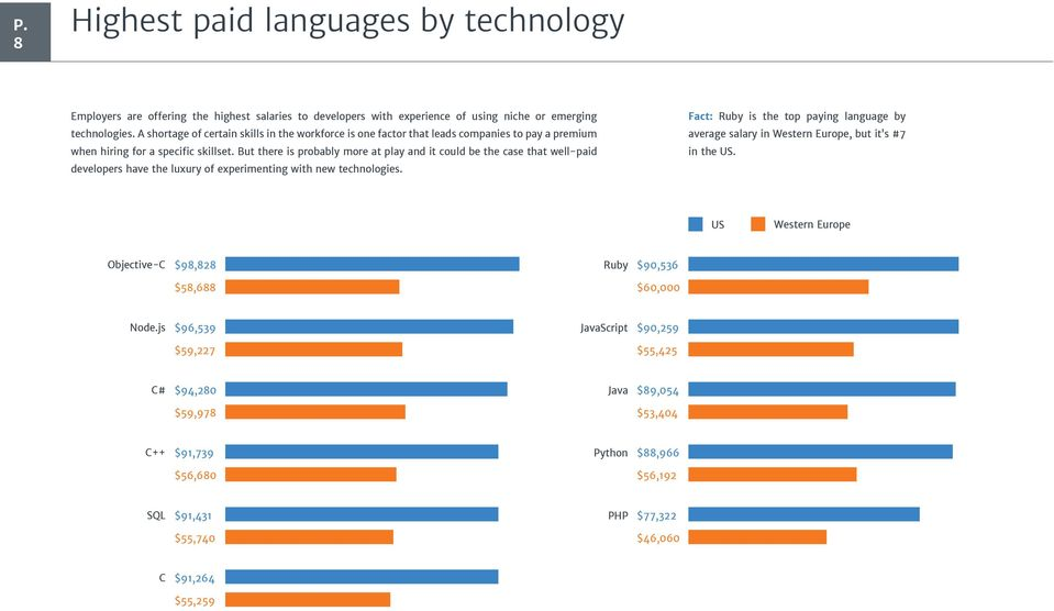 with new technologies. Fact: Ruby is the top paying language by average salary in Western Europe, but it s #7 in the US.