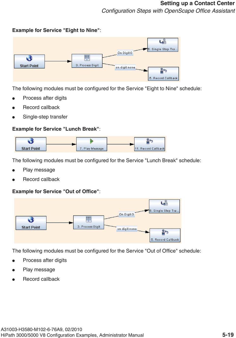 "to Nine"" schedule: Process after digits Record callback Single-step transfer Example for Service ""Lunch Break"": The following modules must be configured for"