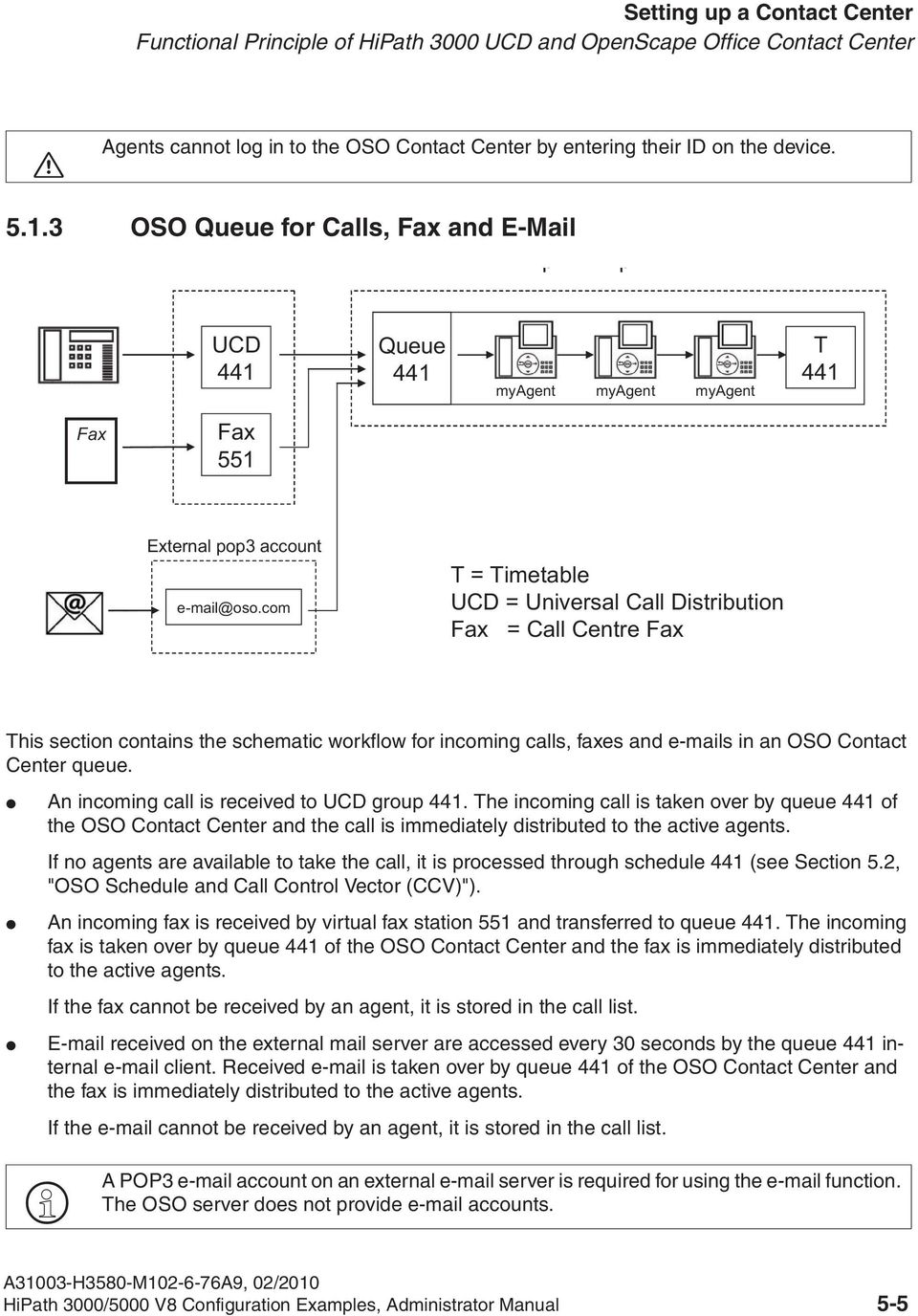 com T = Timetable UCD = Universal Call Distribution Fax = Call Centre Fax This section contains the schematic workflow for incoming calls, faxes and e-mails in an OSO Contact Center queue.