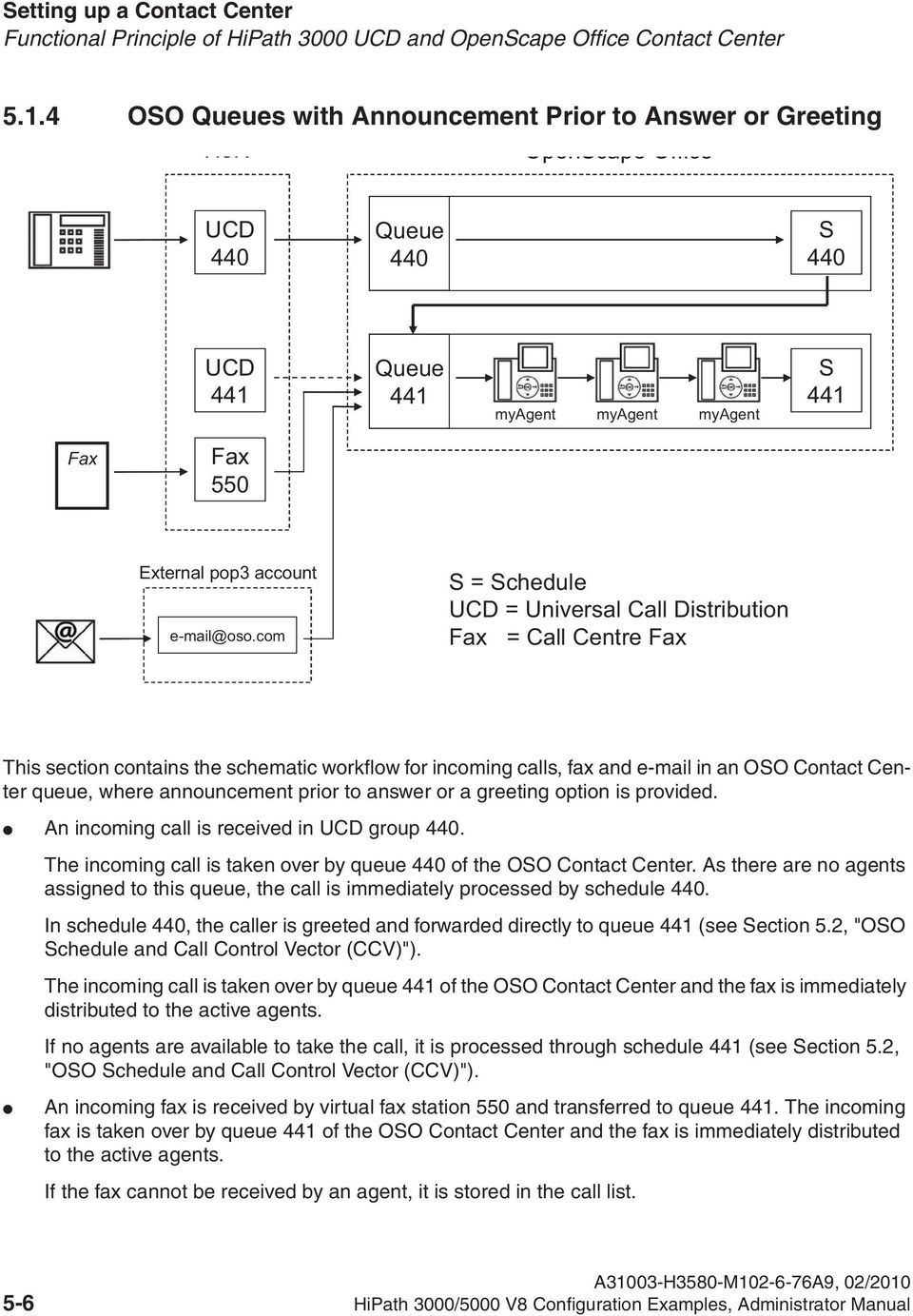 com S = Schedule UCD = Universal Call Distribution Fax = Call Centre Fax This section contains the schematic workflow for incoming calls, fax and e-mail in an OSO Contact Center queue, where