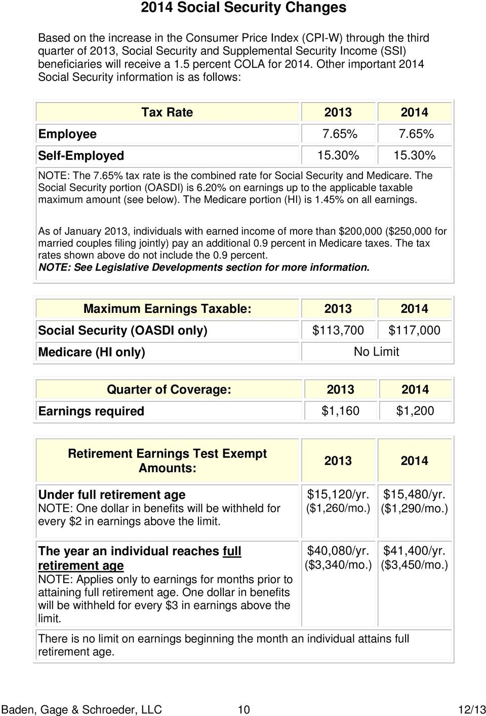 65% tax rate is the combined rate for Social Security and Medicare. The Social Security portion (OASDI) is 6.20% on earnings up to the applicable taxable maximum amount (see below).