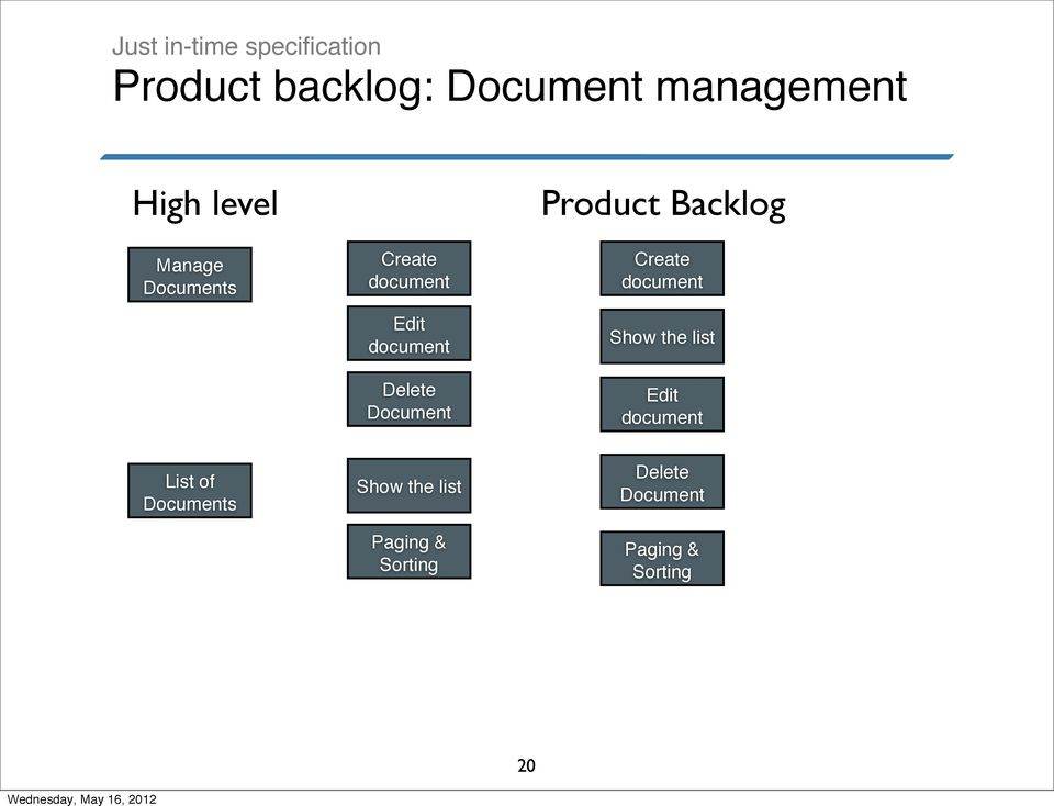 Product Backlog Create document Show the list Edit document List of