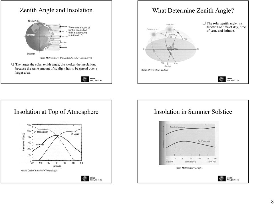 (from Meteorology: Understanding the Atmosphere) The larger the solar zenith angle, the weaker the insolation,