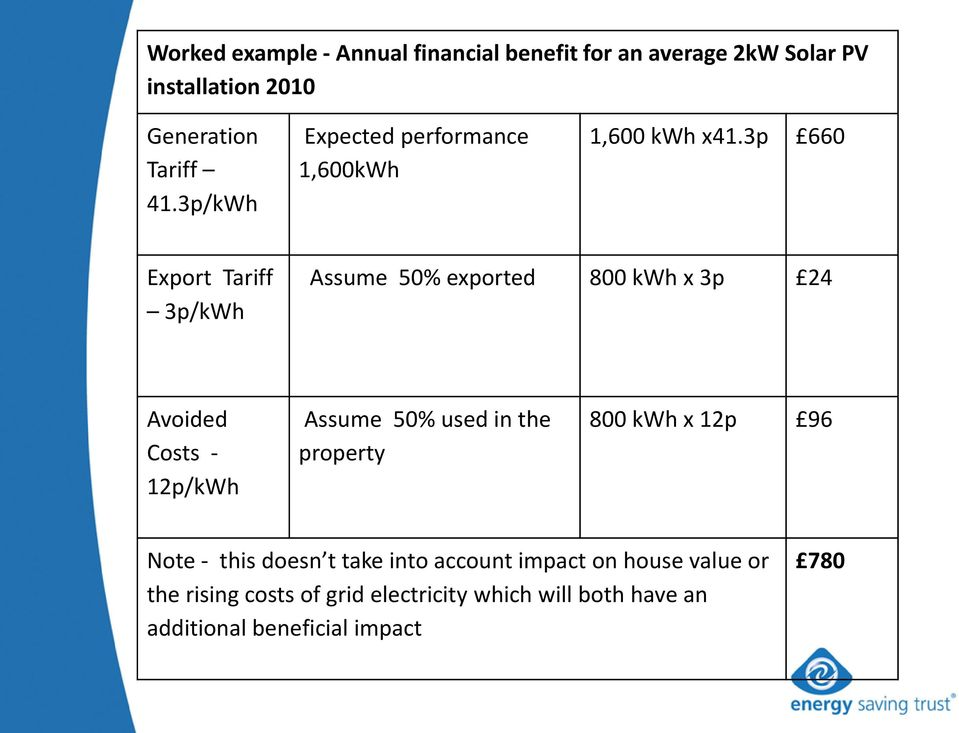 3p 660 Export Tariff 3p/kWh Assume 50% exported 800 kwh x 3p 24 Avoided Costs - 12p/kWh Assume 50% used in the