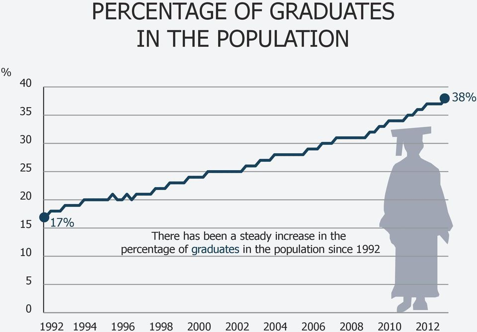 increase in the percentage of graduates in the
