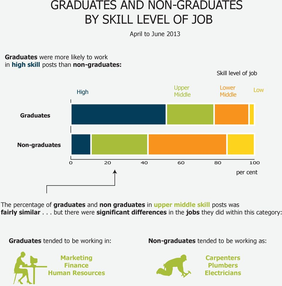 and non graduates in upper middle skill posts was fairly similar.