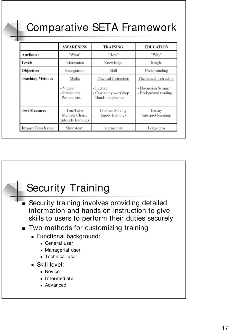 their duties securely Two methods for customizing training Functional background: