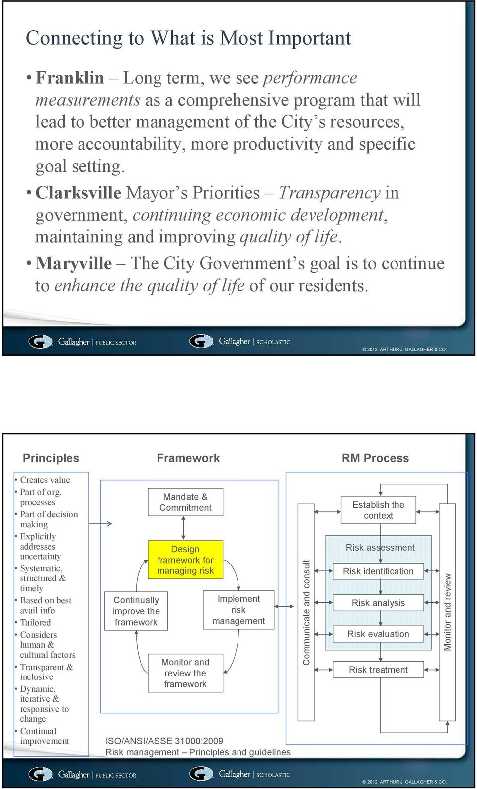 Maryville The City Government s goal is to continue to enhance the quality of life of our residents. Principles Framework RM Process Creates value Part of org.