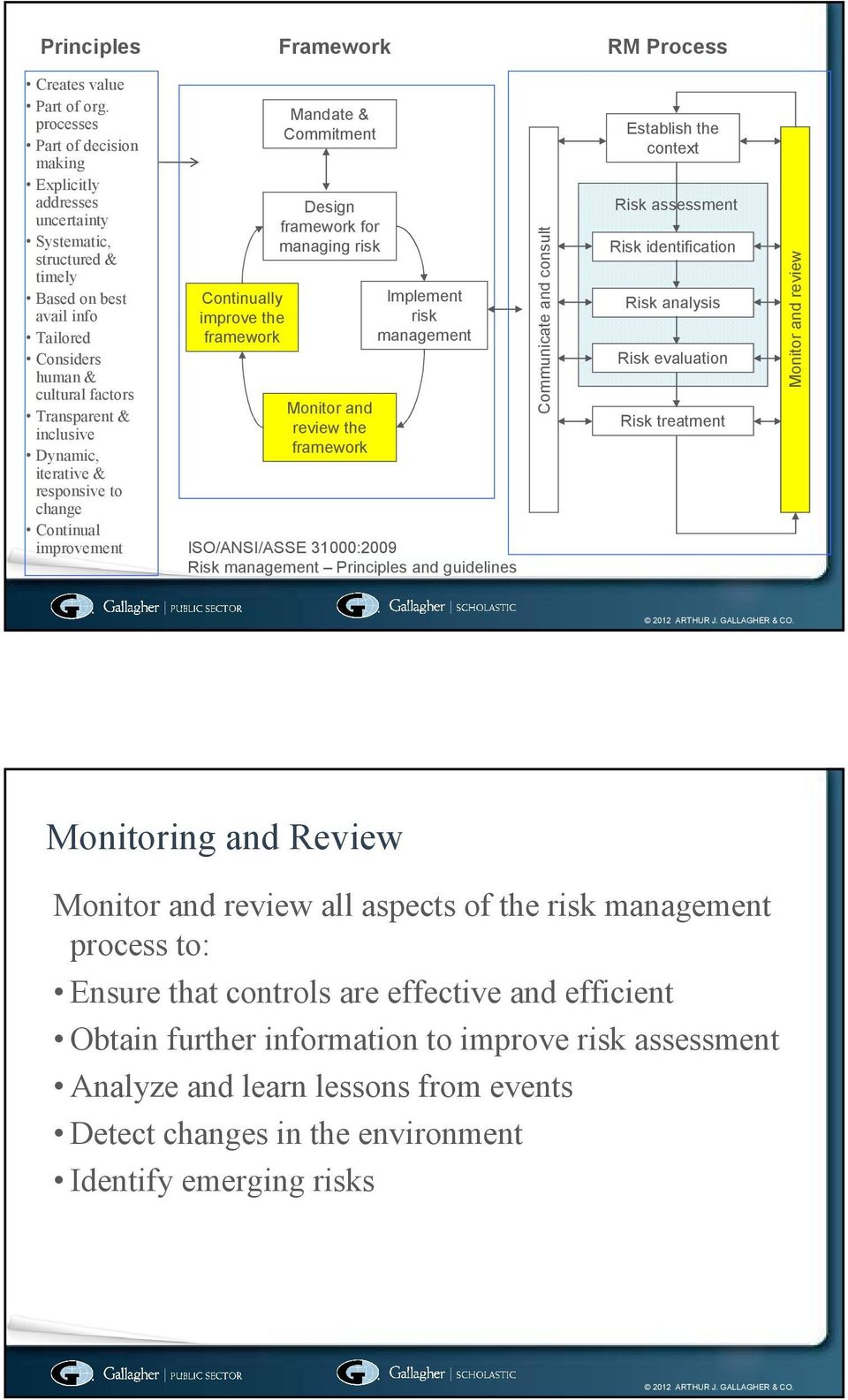 Dynamic, iterative & responsive to change Continual improvement Continually improve the framework Mandate & Commitment Design framework for managing risk Monitor and review the framework Implement