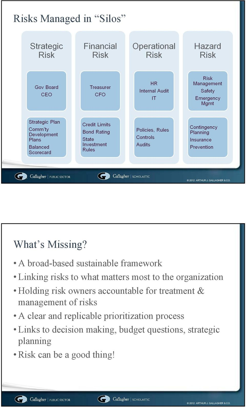 organization Holding risk owners accountable for treatment & management of risks A