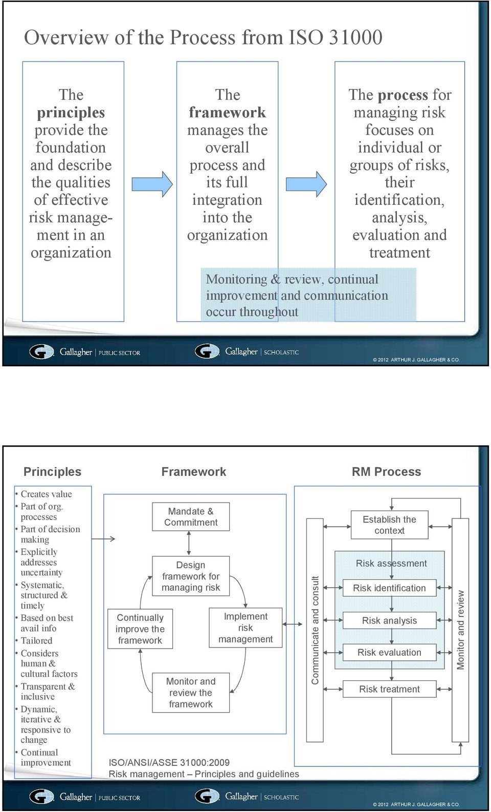 identification, analysis, evaluation and treatment Principles Framework RM Process Creates value Part of org.