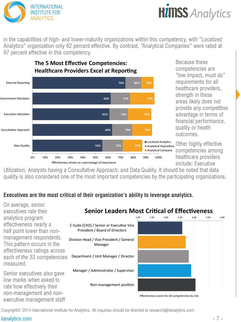 External Reporting Government Mandates Executive Utilization Consultative Approach Data Quality The 5 Most Effective Competencies: Healthcare Providers Excel at Reporting 55% 0% 10% 20% 30% 40% 50%