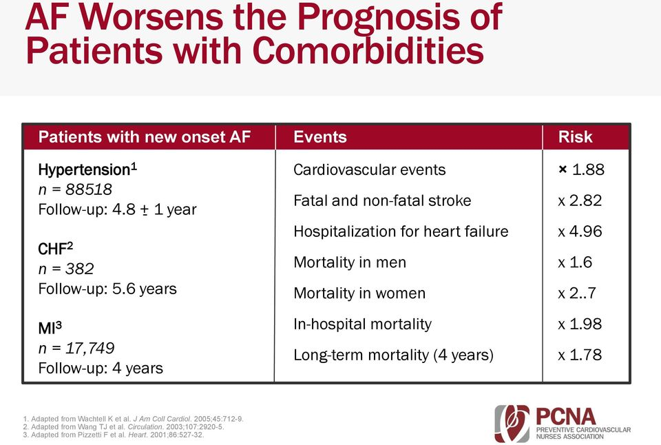 6 years MI 3 n = 17,749 Follow-up: 4 years Events Cardiovascular events Fatal and non-fatal stroke Hospitalization for heart failure Mortality in men