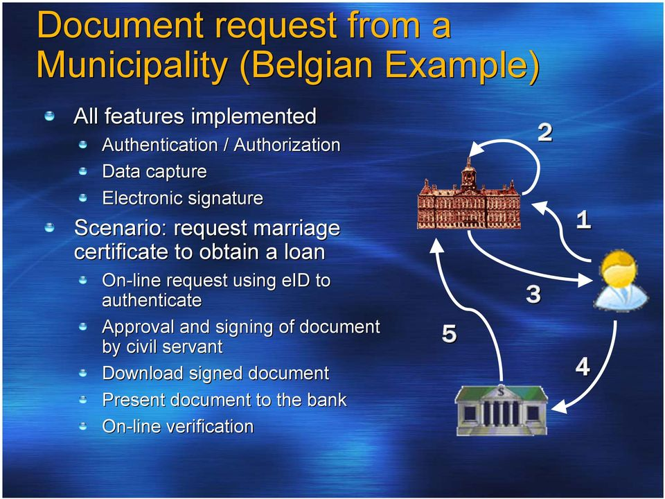 obtain a loan On-line request using eid to authenticate Approval and signing of document by