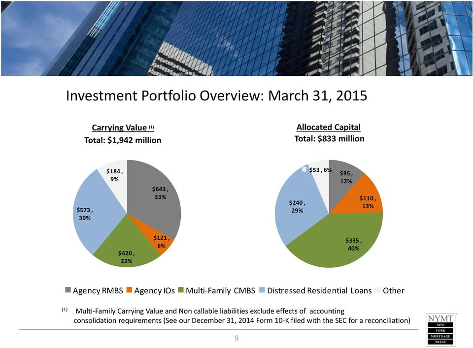 IOs Multi Family CMBS Distressed Residential Loans Other (1) Multi Family Carrying Value and Non callable liabilities