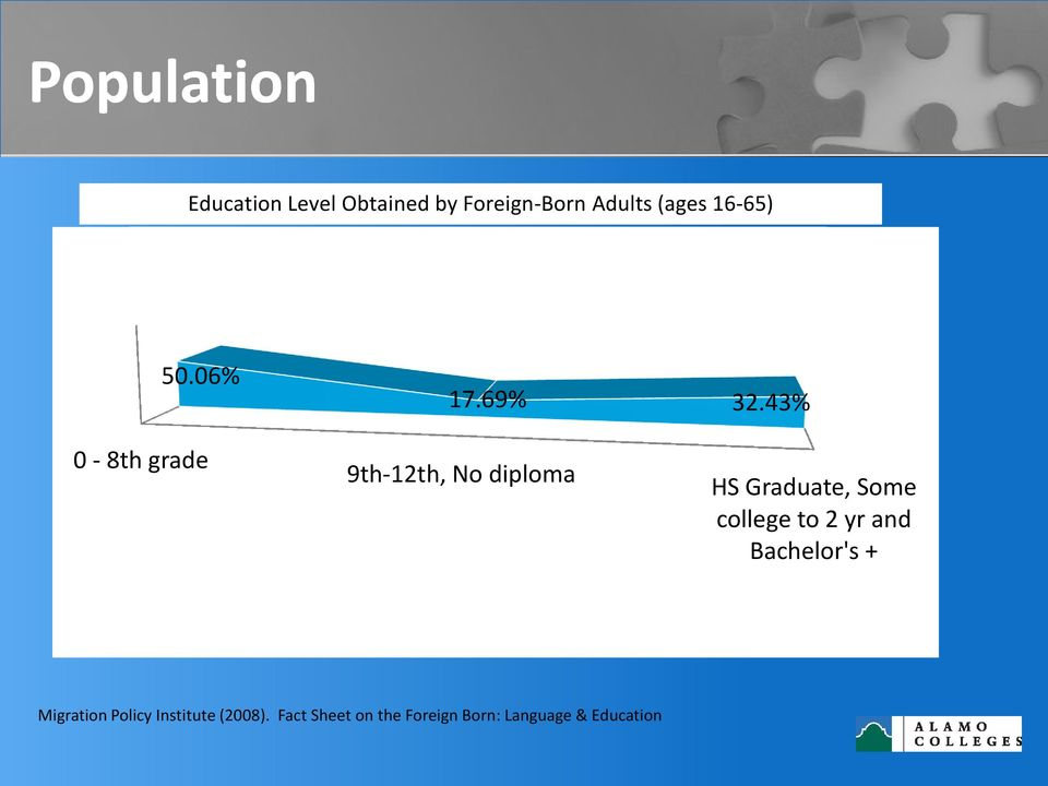 43% 0-8th grade 9th-12th, No diploma HS Graduate, Some college to
