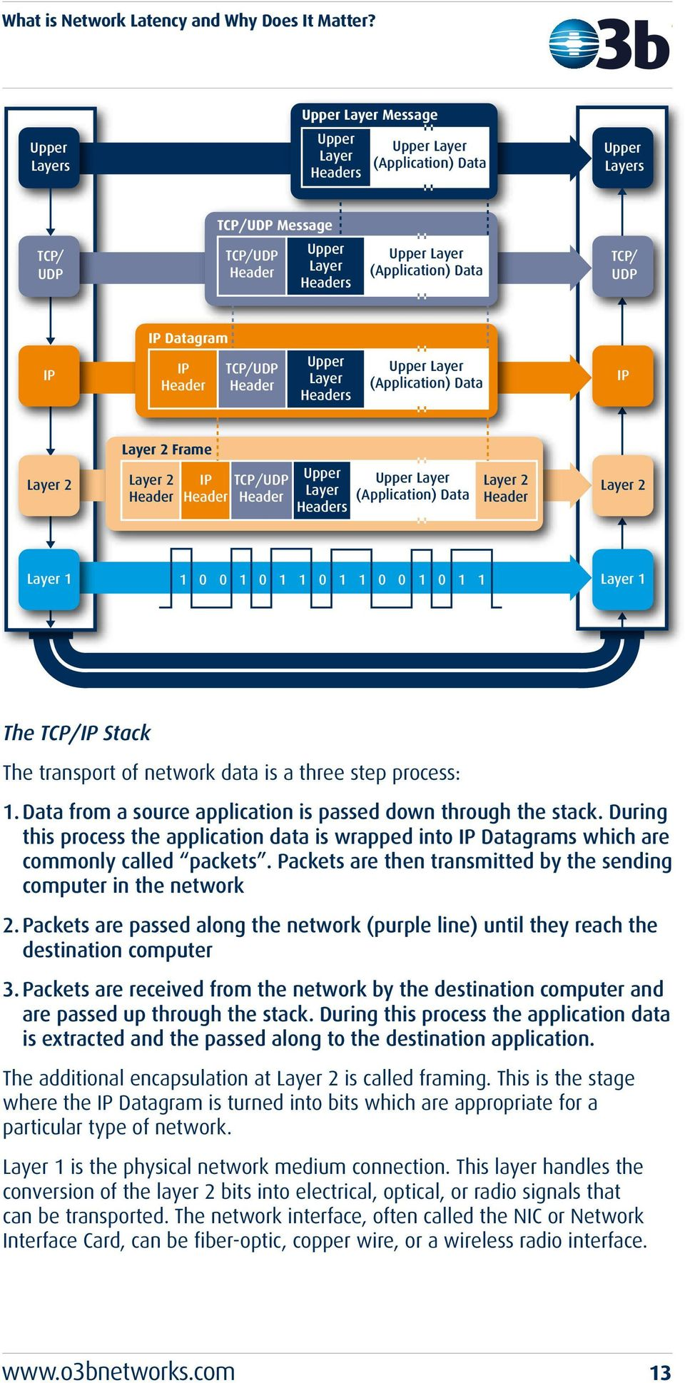 Layer 1 The TCP/IP Stack The transport of network data is a three step process: 1. Data from a source application is passed down through the stack.