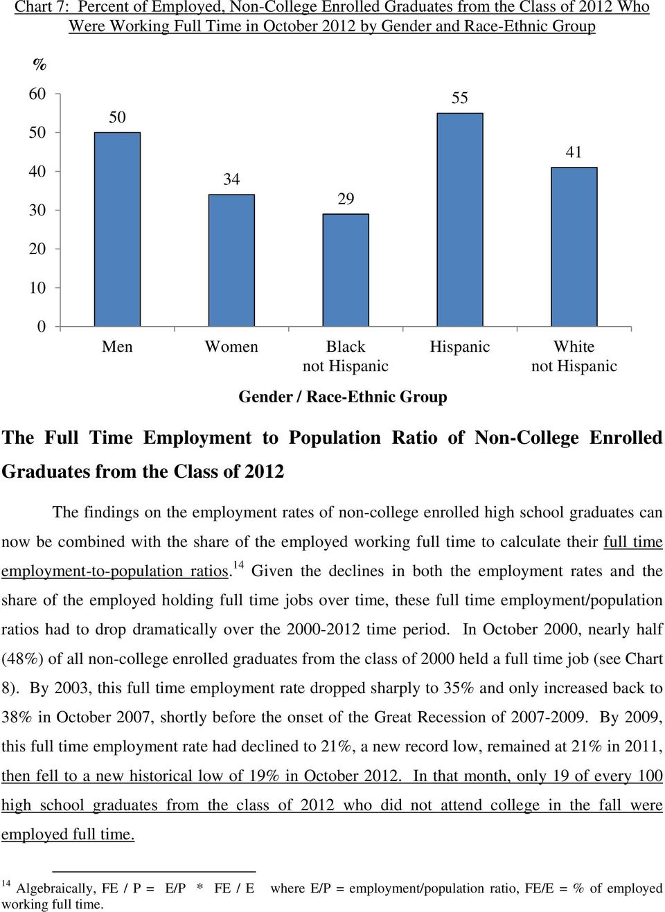 rates of non-college enrolled high school graduates can now be combined with the share of the employed working full time to calculate their full time employment-to-population ratios.