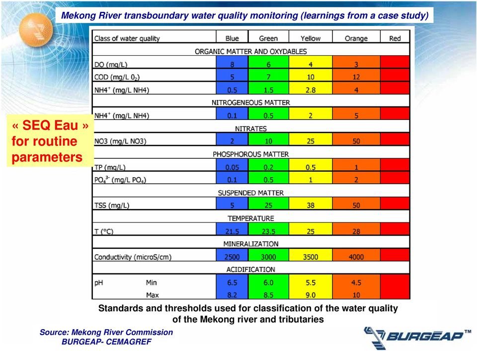 water quality of the Mekong river and