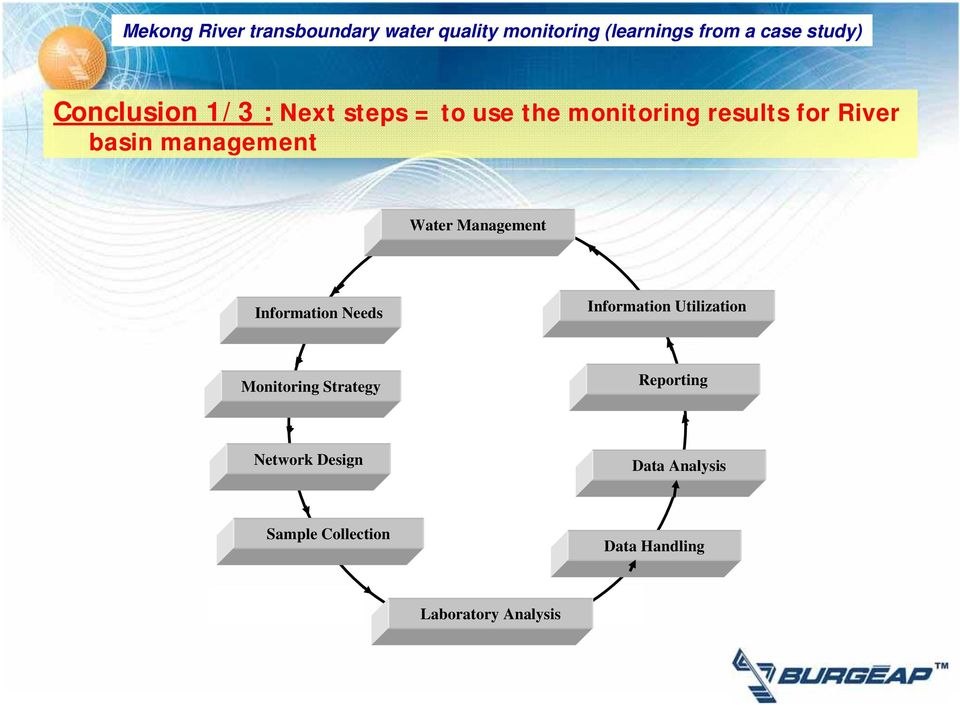 Information Utilization Monitoring Strategy Reporting Network