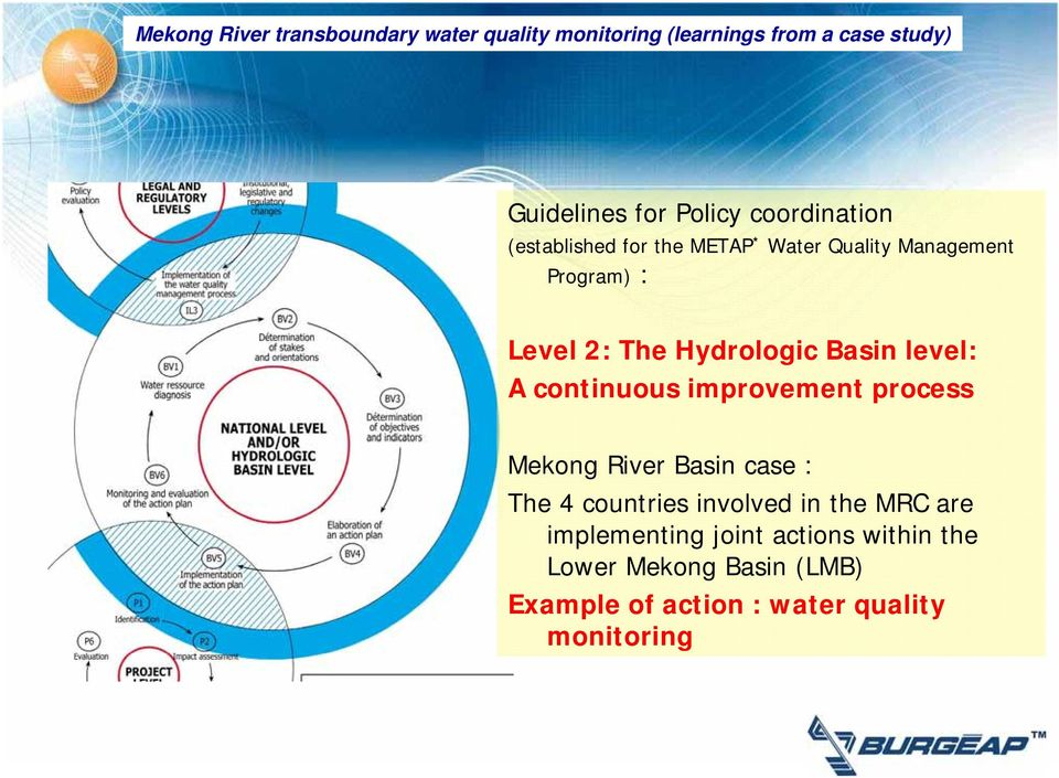 process Mekong River Basin case : The 4 countries involved in the MRC are