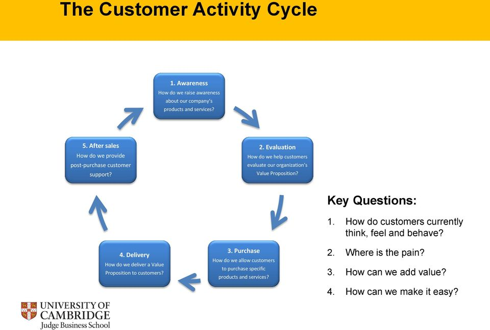 Evaluation How do we help customers evaluate our organization s Value Proposition? 4.