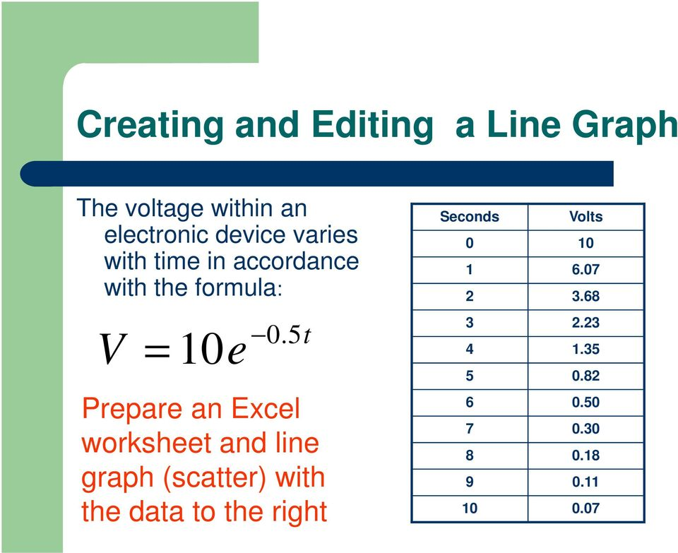 5 Prepare an Excel worksheet and line graph (scatter) with the data to the